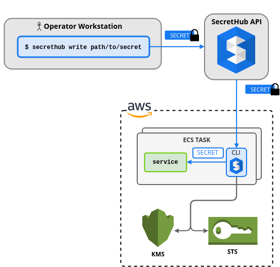 Overview of using SecretHub in an ECS Task