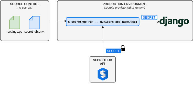 Diagram showing secret provisioning to a Django application with SecretHub