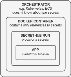 Diagram showing environments when running secrethub in Docker