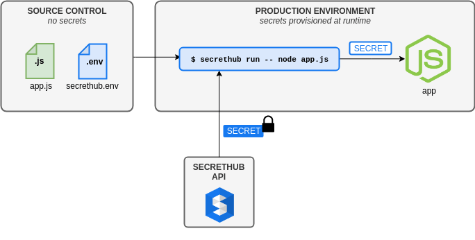 Nodejs with SecretHub diagram