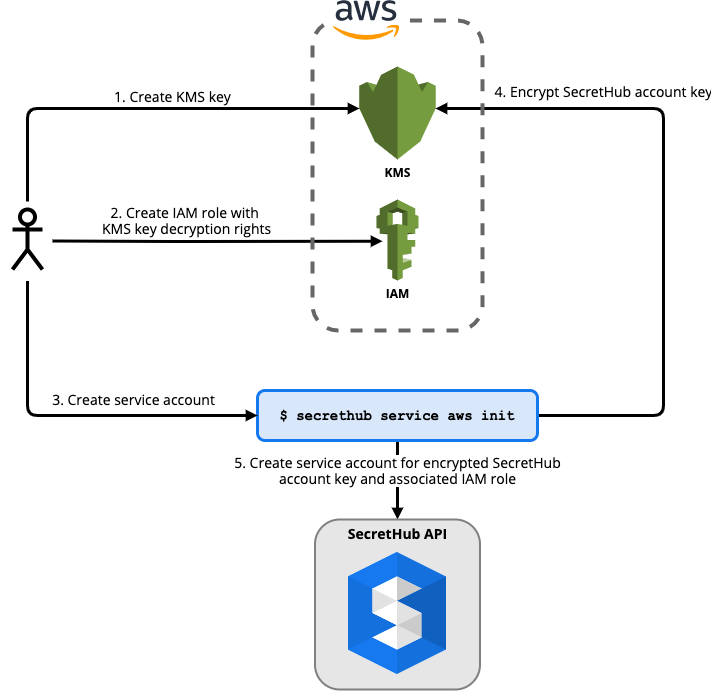 Overview of creating a SecretHub AWS service