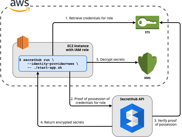 Overview of using the SecretHub AWS Identity Provider