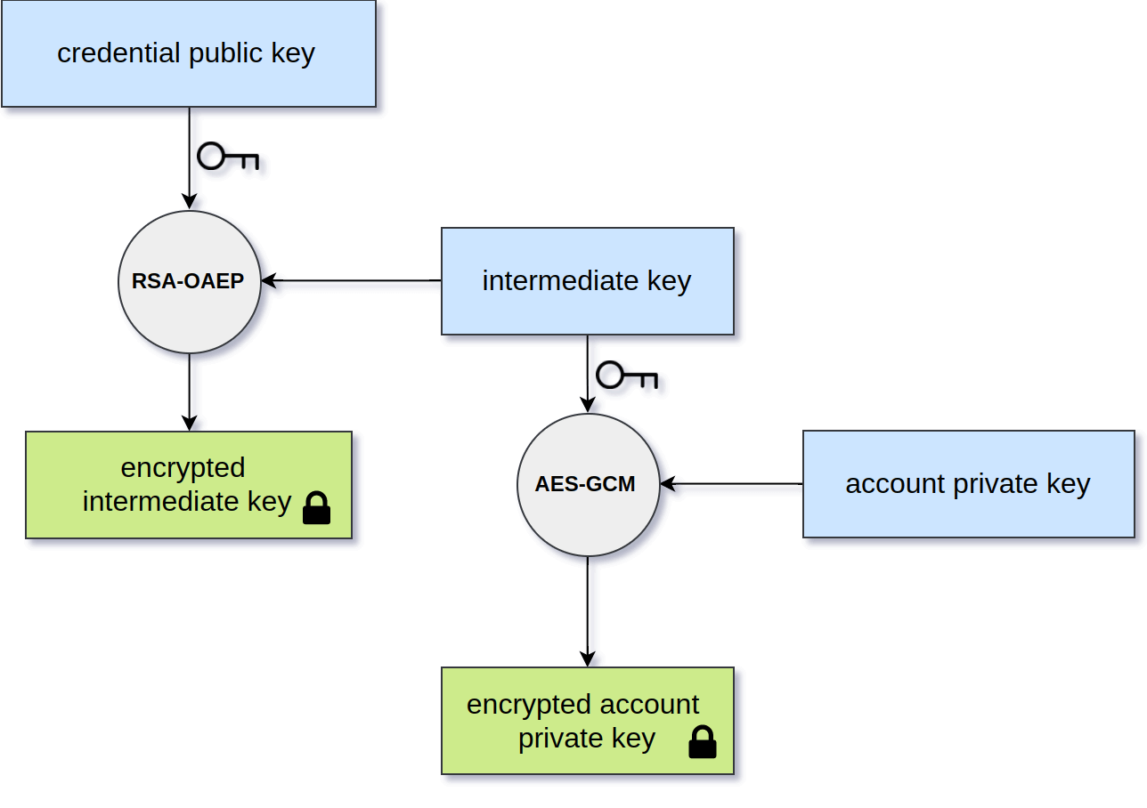 Account key wrapping