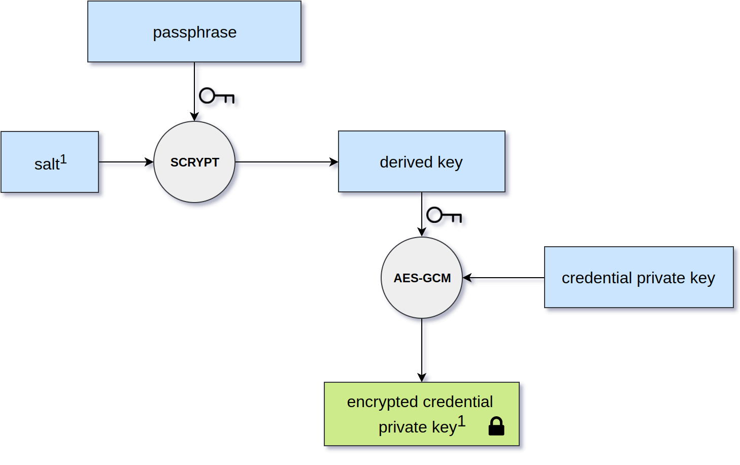 Credential encryption