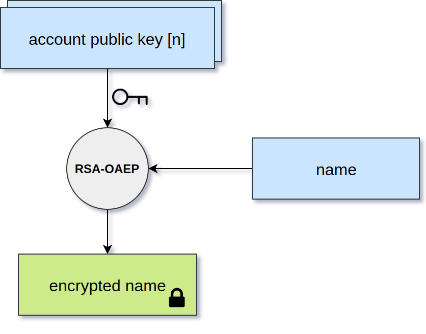 Name encryption